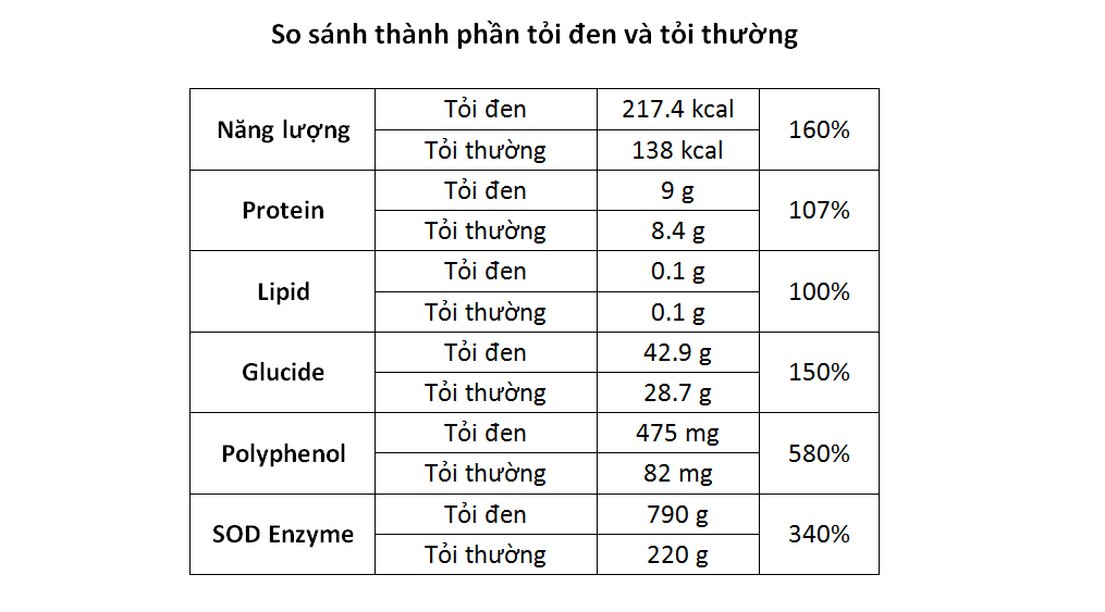 Hàm lượng chất dinh dưỡng trong tỏi đen một nhánh Việt Nam cao