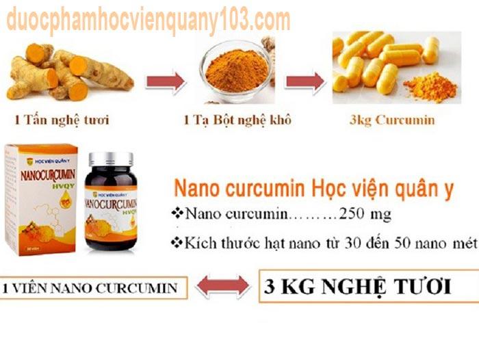 Thành phần chính trong nano curcumin hvqy