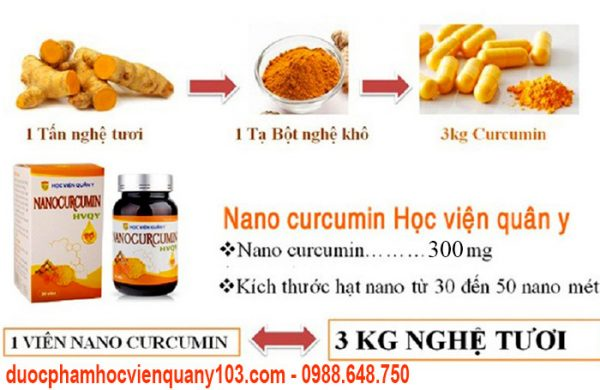 Nano Curcumin Hoc Vien Quan Y Thanh Phan